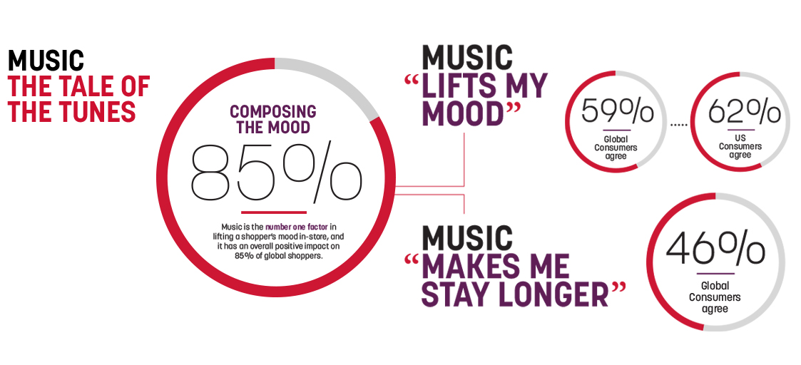 Music: The Tail of the Tunes. Music is the number one factor in lifting a shopper's mood in-store, and it has an overall impact on 85% of global shoppers. 62% of US Consumers and 59% of Global Consumers agree that 'Music Lifts My Mood.' 46% of Global Consumers agree that 'Music Makes Me Stay Longer.'